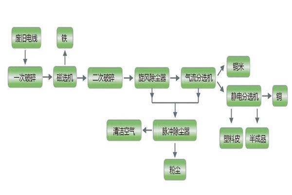 铜米机工艺流程